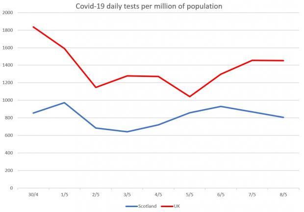 Coronavirus Scotland Actually Tests Only One Third Of Capacity New Figures Show Heraldscotland