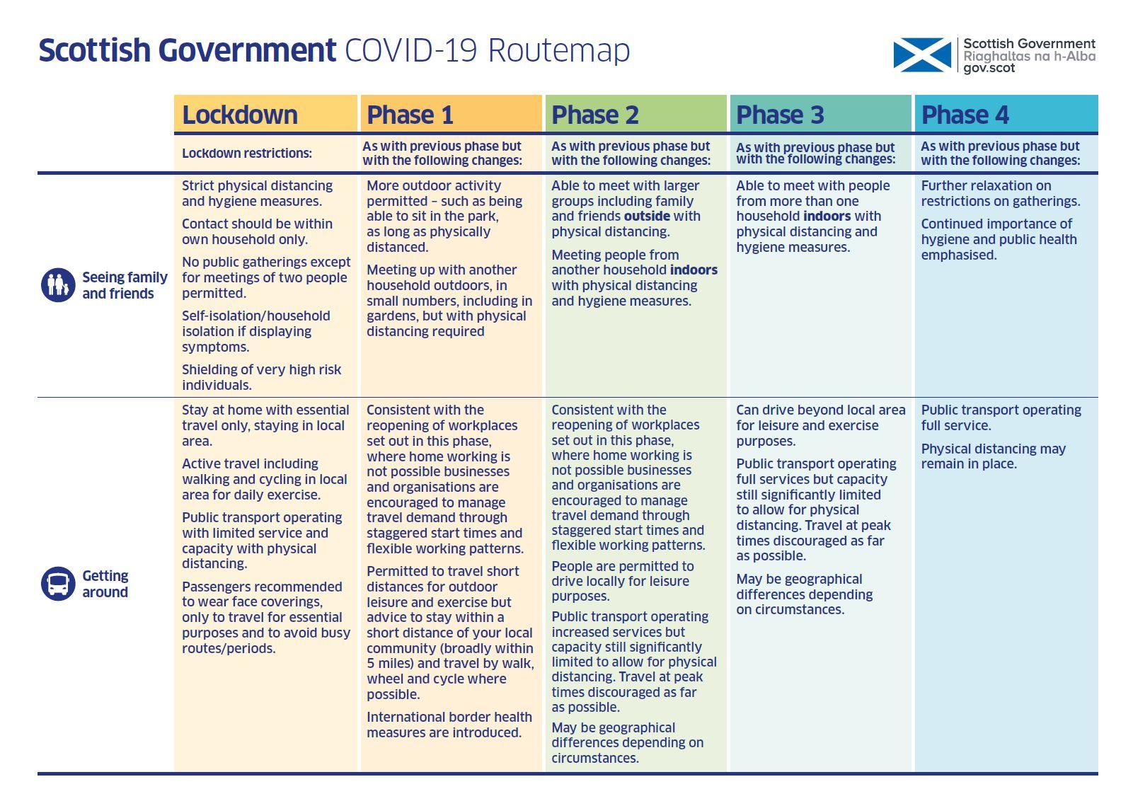 Coronavirus Nicola Sturgeon Publishes Route Map Out Of Lockdown Heraldscotland