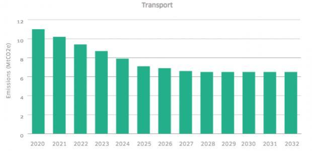 HeraldScotland: The Scottish Government's modelling for reducing transport emissions