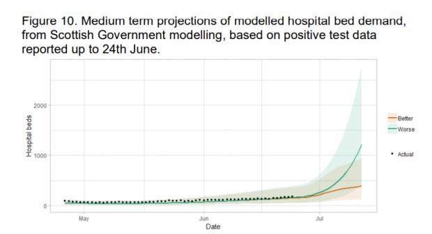 HeraldScotland: Source: Modelling the Epidemic, Scottish Government