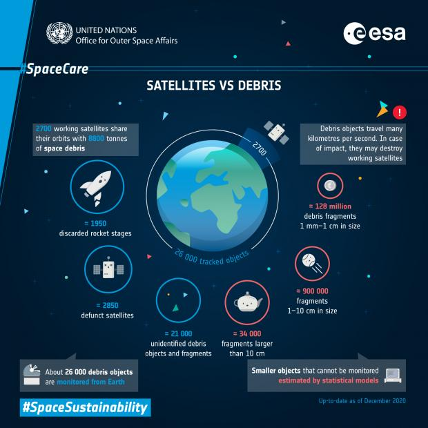 HeraldScotland: Satellites vs Debris  - 12772840 - Space technologies will have an increasing role in the fight against climate change