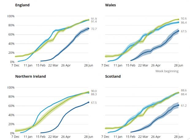 HeraldScotland: Modelled percentage of adults with Covid antibodies, by nation. Green line indicates antibodies percentage, light blue line first vaccine dose coverage and dark blue second vaccine dose coverage