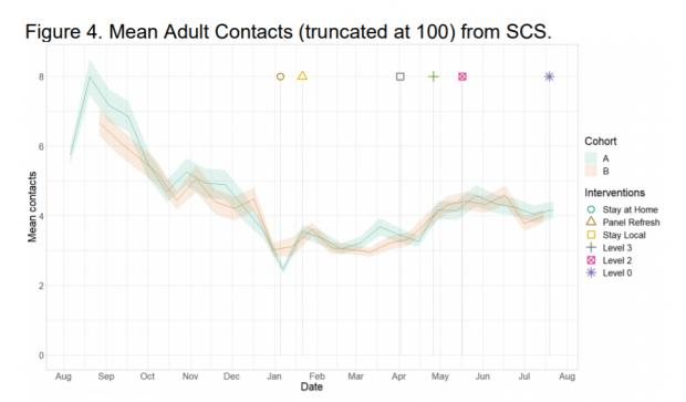 HeraldScotland: Despite restrictions easing, contact patterns have remained roughly the same since mid-May indicating no dramatic change in behaviour