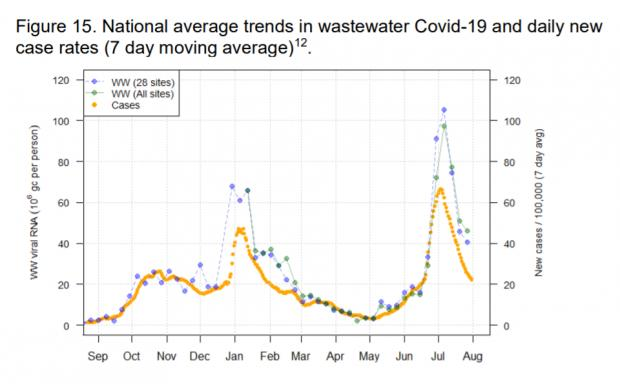 HeraldScotland: Wastewater surveillance levels of Covid matched confirmed cases from March until late June, but during July wastewater surveillance rates have been notably higher than official rates