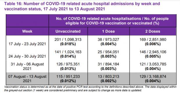 HeraldScotland: Covid-related acute hospital admissions, Scotland, by vaccination status (Public Health Scotland)