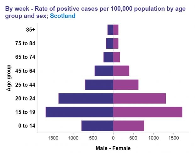 HeraldScotland: Virus rates are currently highest in the 15 to 19 age group, at around 1700 per 100,000