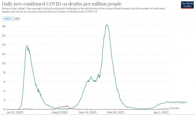 HeraldScotland: The number of Covid deaths in the UK far exceeds Australia due to border closures which mostly kept the virus out, until now
