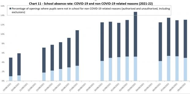 HeraldScotland: Percentage of pupils absent for non-Covid reasons (dark blue) and Covid-related reasons (light blue)