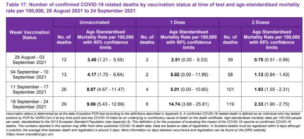 HeraldScotland: Weekly Covid deaths in Scotland from August 14 to September 24, by vaccination status, and showing age-standardised death rates per 100,000 by vaccination status