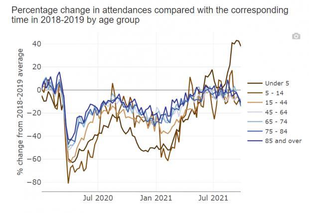 HeraldScotland: A&E attendances for under-fives in Scotland were 43% higher than normal in mid-September, reversing patterns seen in 2020
