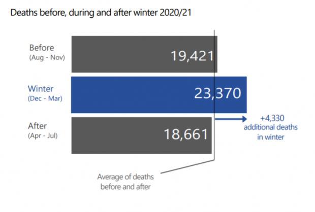 HeraldScotland: Winter excess deaths 2020/21
