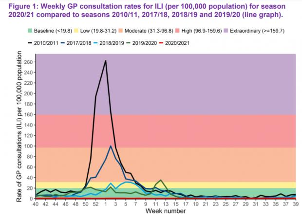 HeraldScotland: Flu rates were notably higher than normal during winter 2010/11 and winter 2017/18