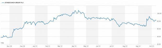 HeraldScotland: Source: London Stock Exchange.