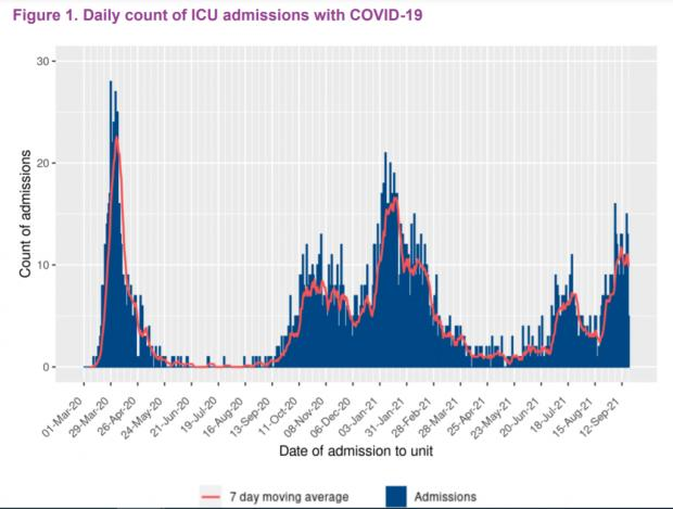 HeraldScotland: Intensive care admissions in patients who have tested positive for Covid (Source: Scottish Intensive Care Society Audit Group)