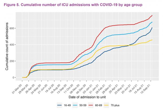 HeraldScotland: Total ICU Covid admissions for adults aged 16 to 49 overtook those for the over-70s in May, as the third wave took off (Source: SICSAG)