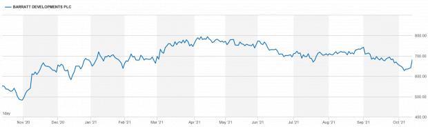HeraldScotland: Source: London Stock Exchange