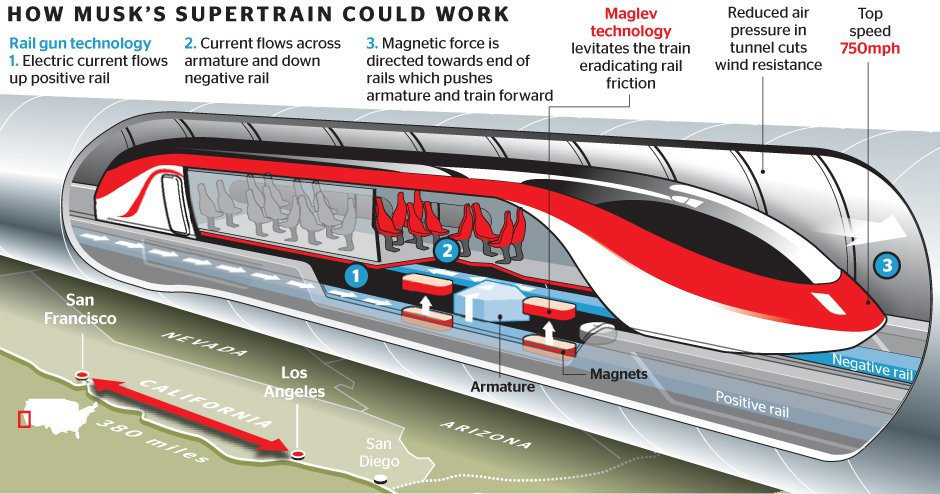 Edinburgh to London in just 40 minutes: how superfast transport could soon become reality