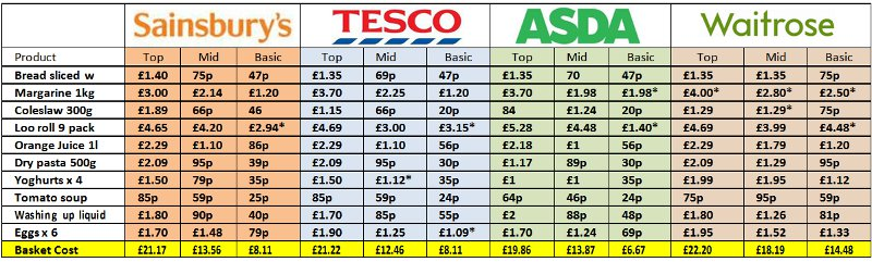 waitrose vs asda brand products and Other items in the comparison are lurpak butter - a popular branded good sold in the biggest supermarkets food critic martin isark has set up his own website called the supermarketownbrandguidecouk where he has reviewed more than 10,000 own-brand products from all the big supermarkets.